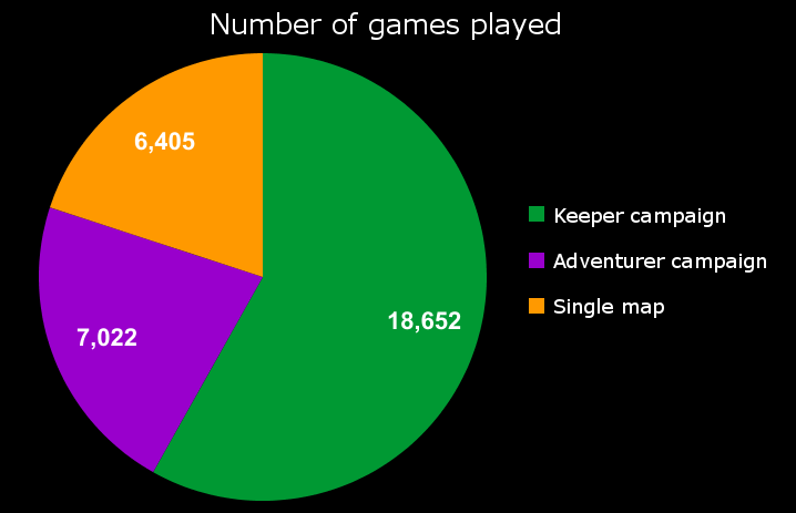 games_graph