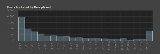 graph_time